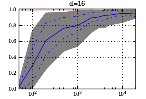 For a fixed dimension $d=16$, as a function of number of points $n$.