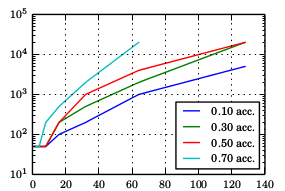 How many points are needed to reach an acceptance rate of $0.1,...,0.7$, as a function of  dimension $d$?